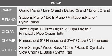 Yamaha P255 types of voice