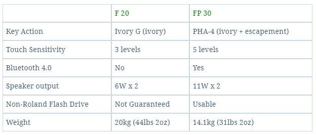 FP30 vs F20