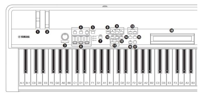 Yamaha CP4 left section