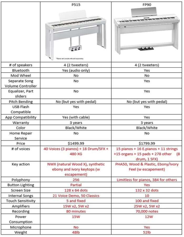 FP90 vs P515 comparison